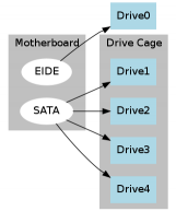 Hard disk connection diagram